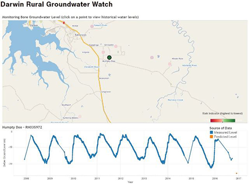 Groundwater Bore