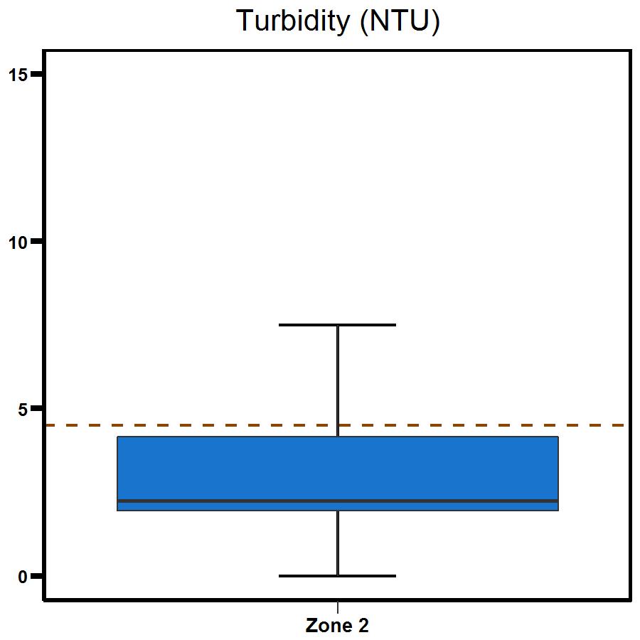 Zone 2 East Arm turbidity