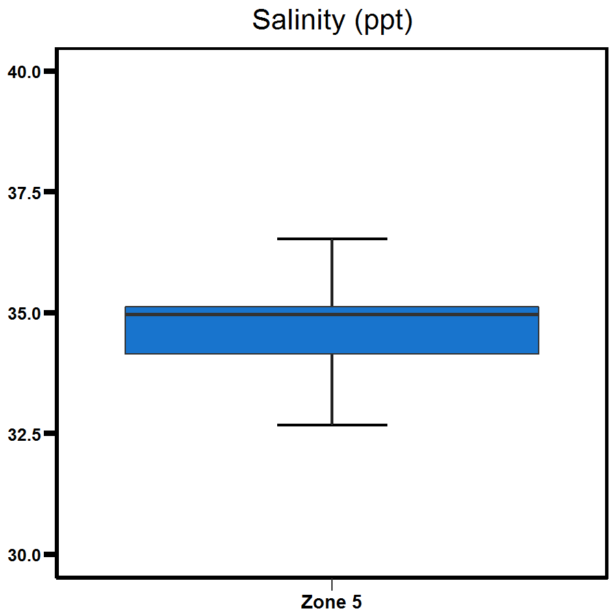 Zone 5 Middle Harbour salinity