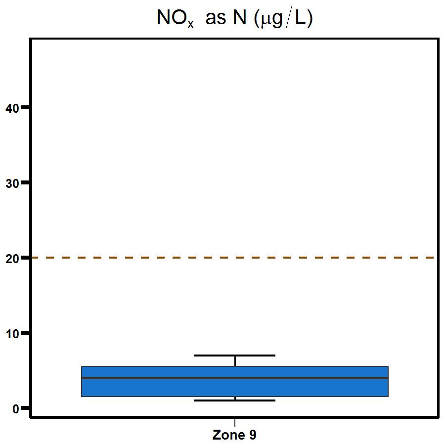 Zone 9 Myrmidon Creek nitrogen oxide