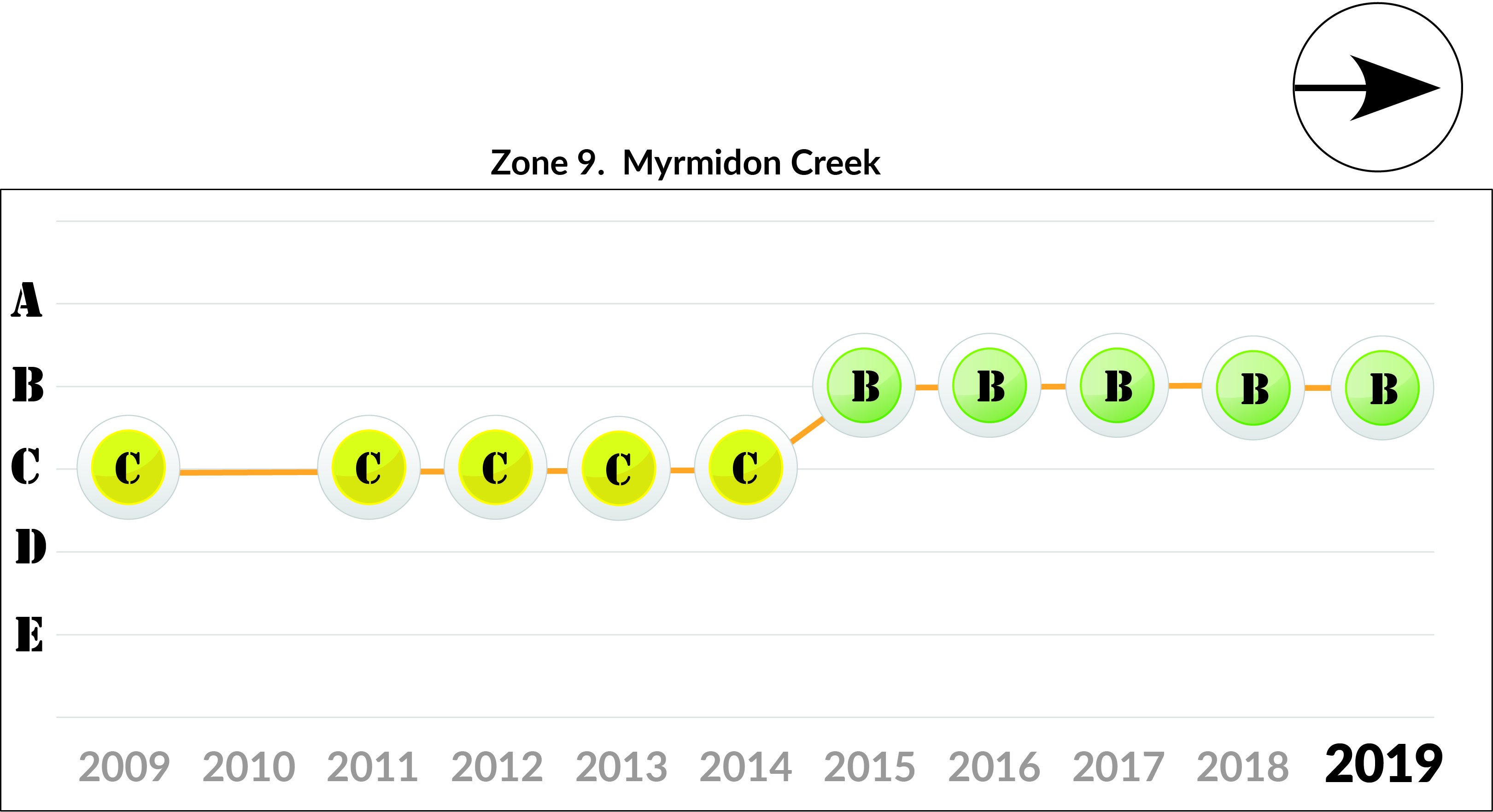 Zone 9 Myrmidon Creek trends