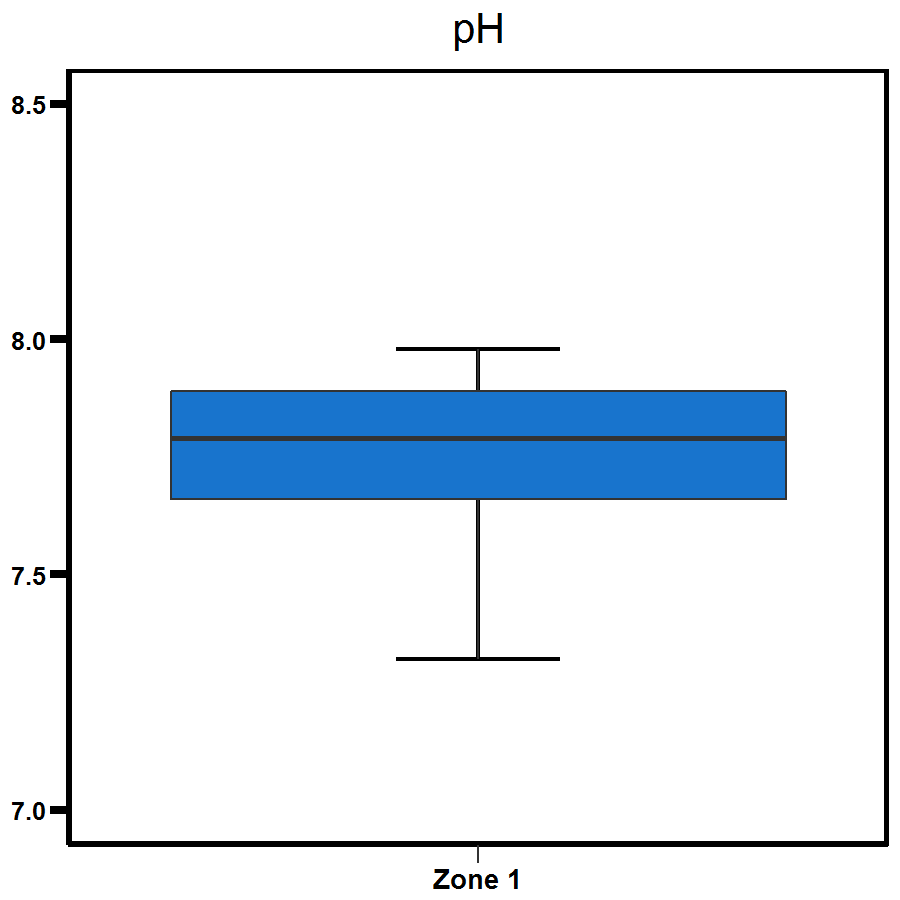 Zone 1 Elizabeth River pH levels - Shows a range to be between 7.5 and 8.0