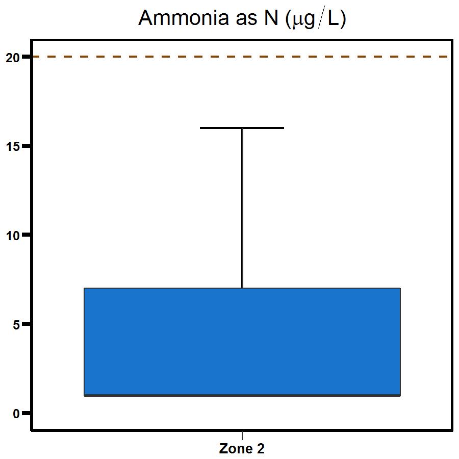 Zone 2 East Arm ammonia