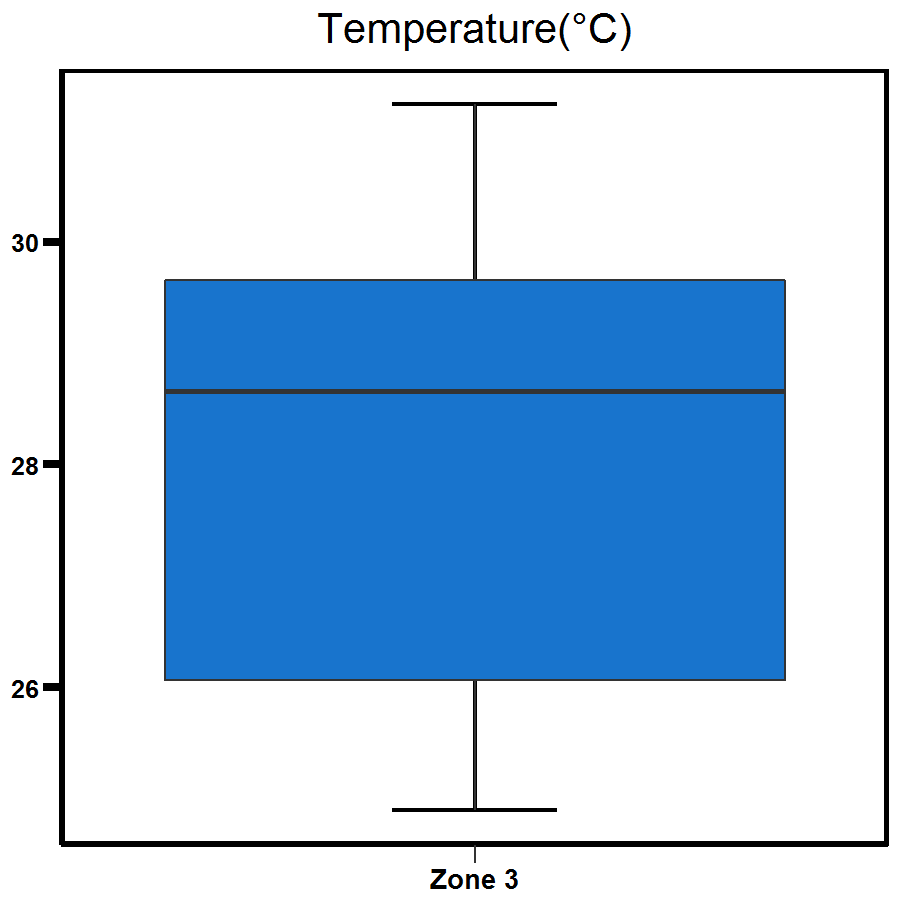 Zone 3 Middle Arm temperature
