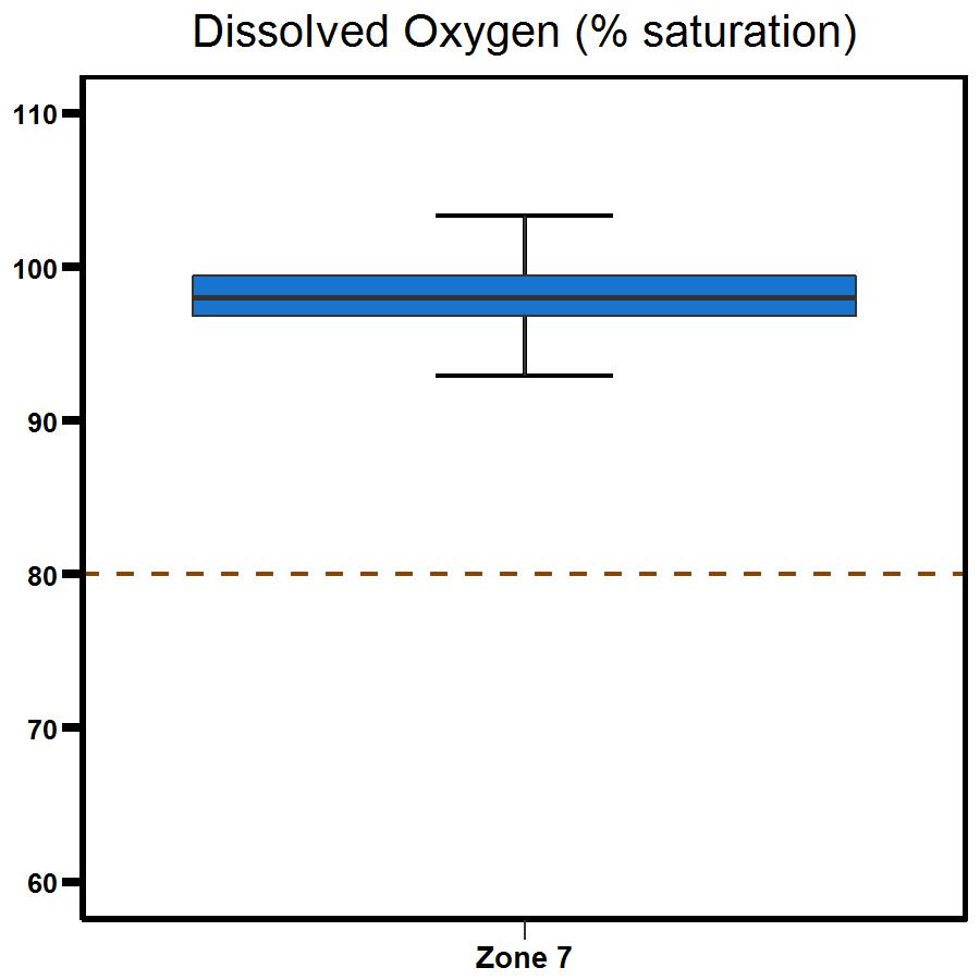 Zone 7 Shoal Bay dissolved oxygen
