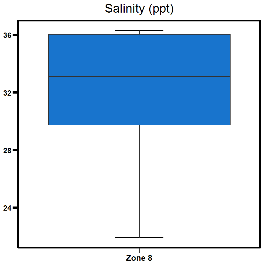 Zone 8 Buffalo Creek salinity