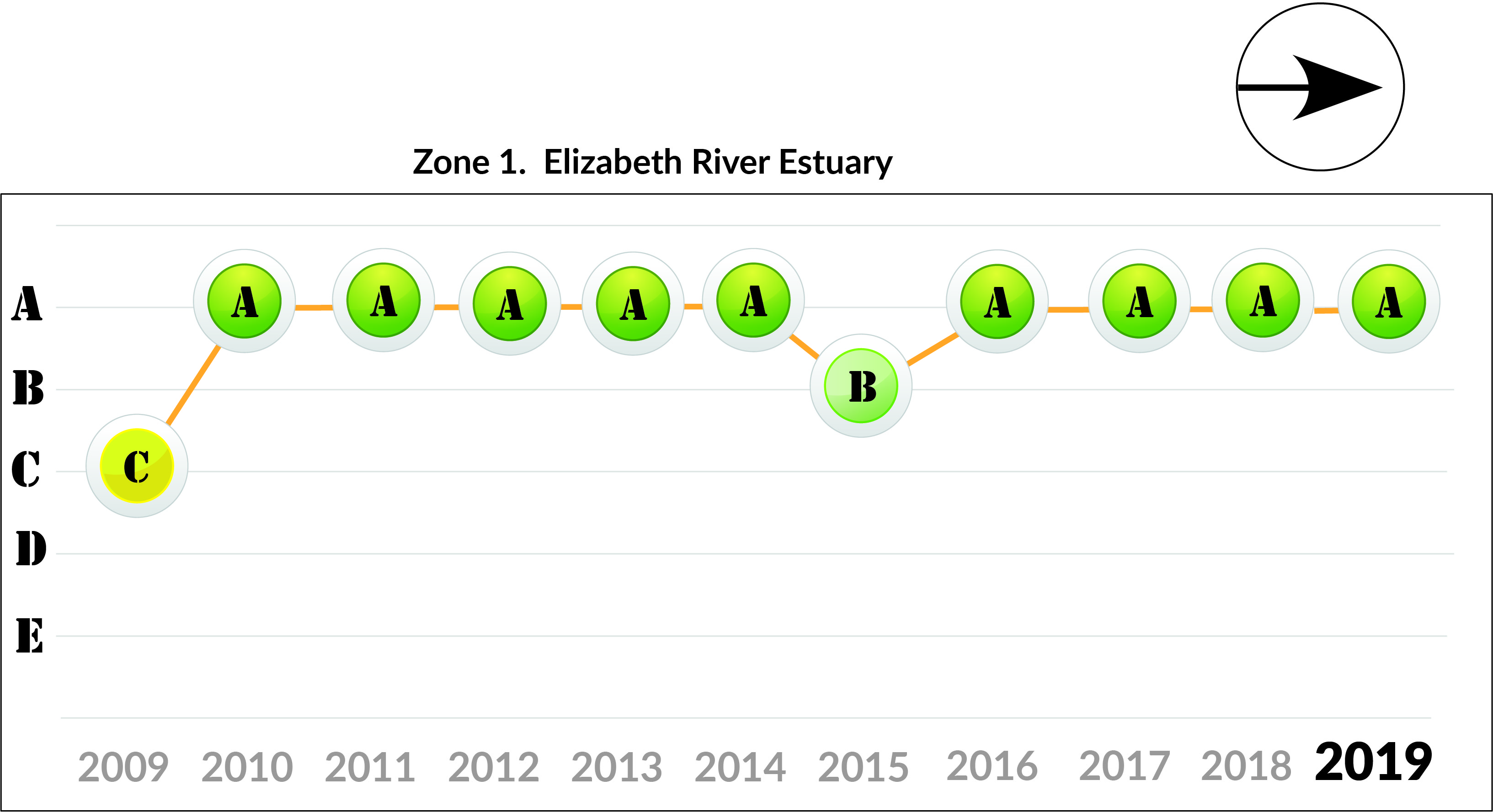 Zone 1 Elizabeth River trends