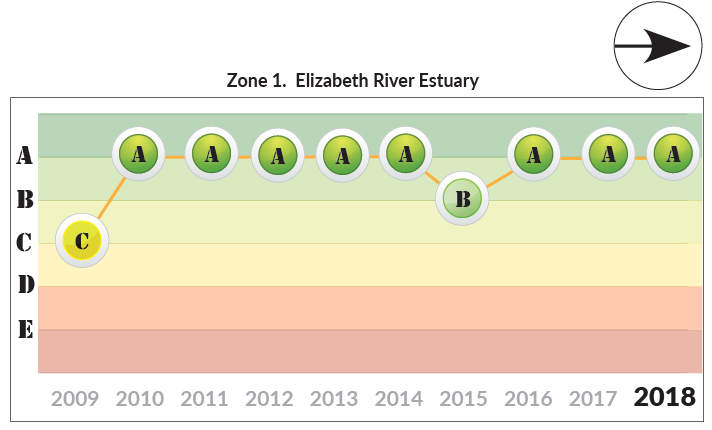 Zone 1 Elizabeth River long term trends - from 2009 to 2018. Current status is level A. No change since 2017