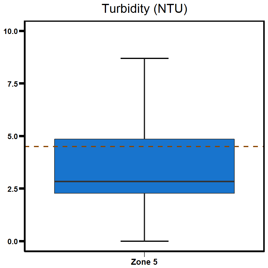 Zone 5 Middle Harbour turbidity