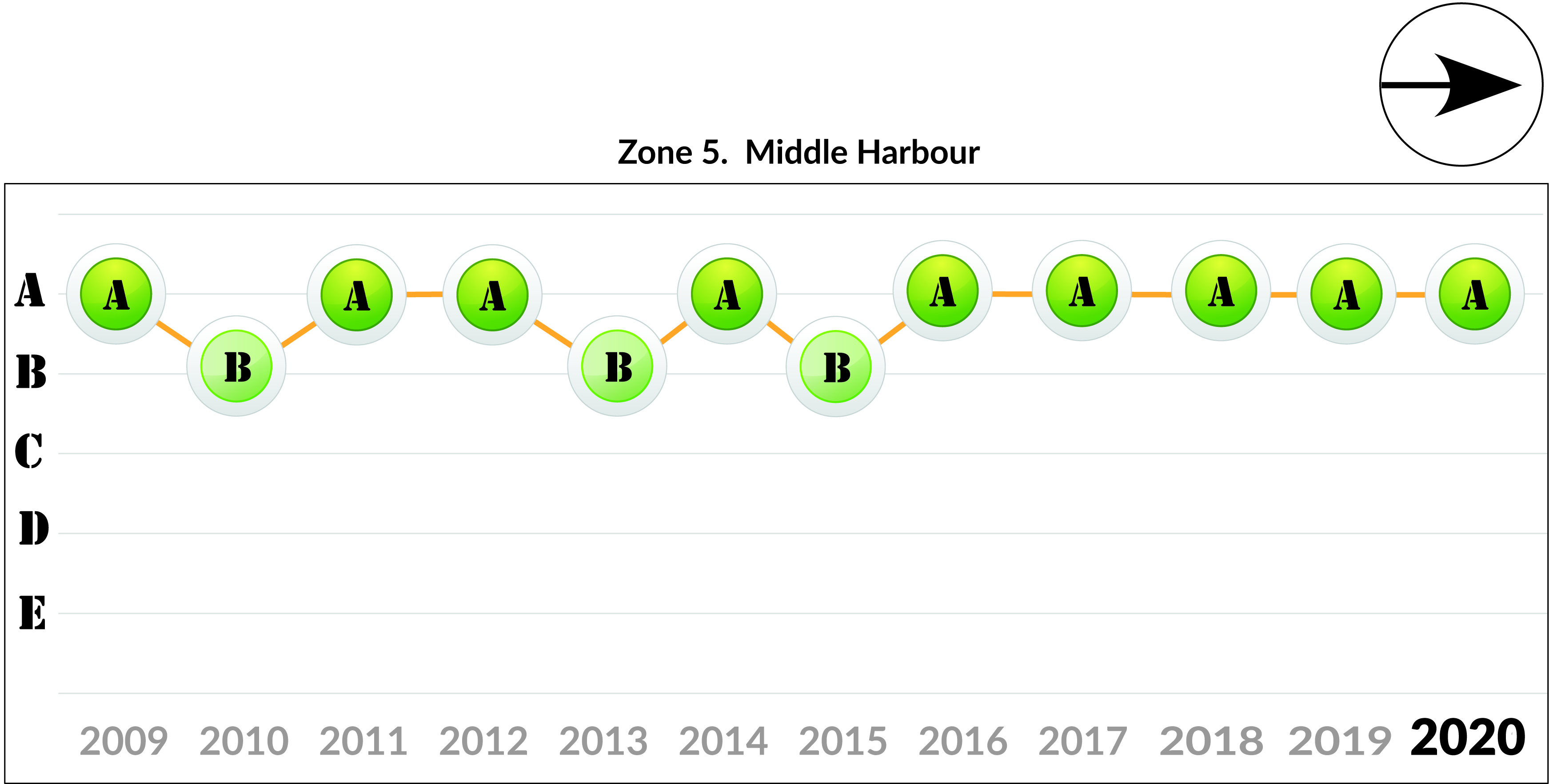 Zone 5 - Middle Harbour trend 2020