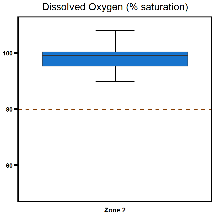 Zone 2 East Arm dissolved oxygen