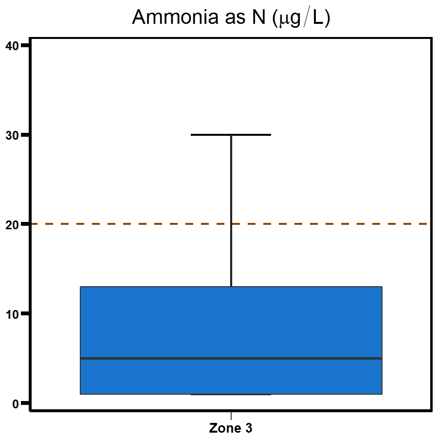 Zone 3 Middle Arm ammonia