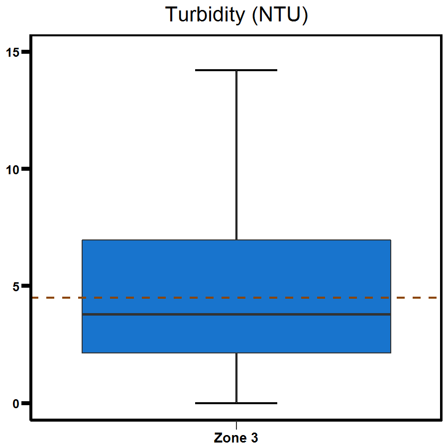 Zone 3 Middle Arm turbidity