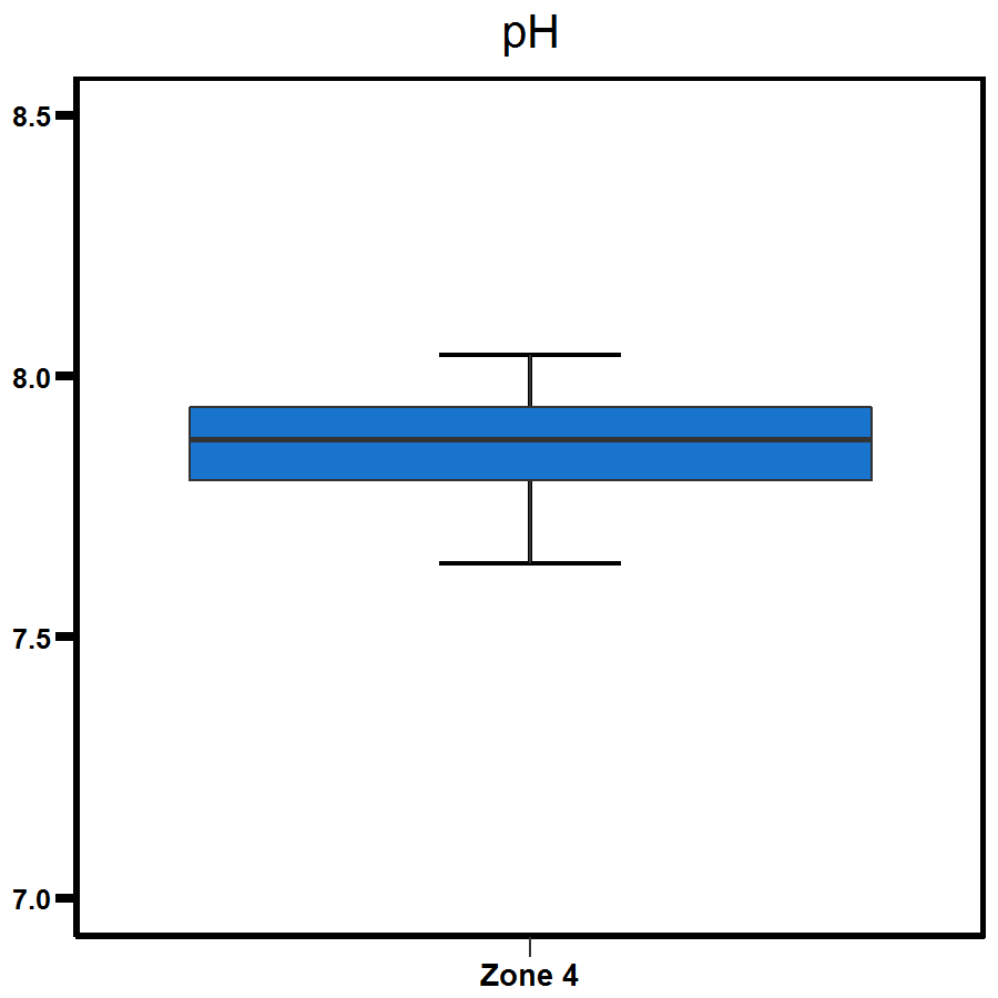 Zone 4 West Arm pH levels
