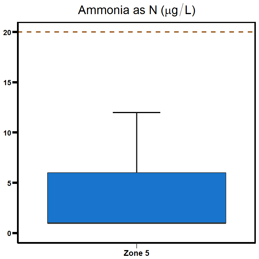 Zone 5 Middle Harbour ammonia