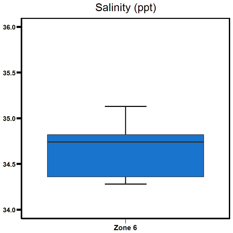 Zone 6 Outer Harbour salinity