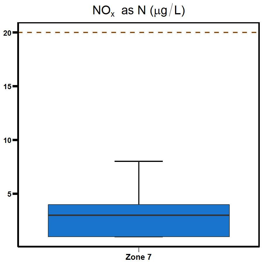 Zone 7 Shoal Bay nitrogen oxide
