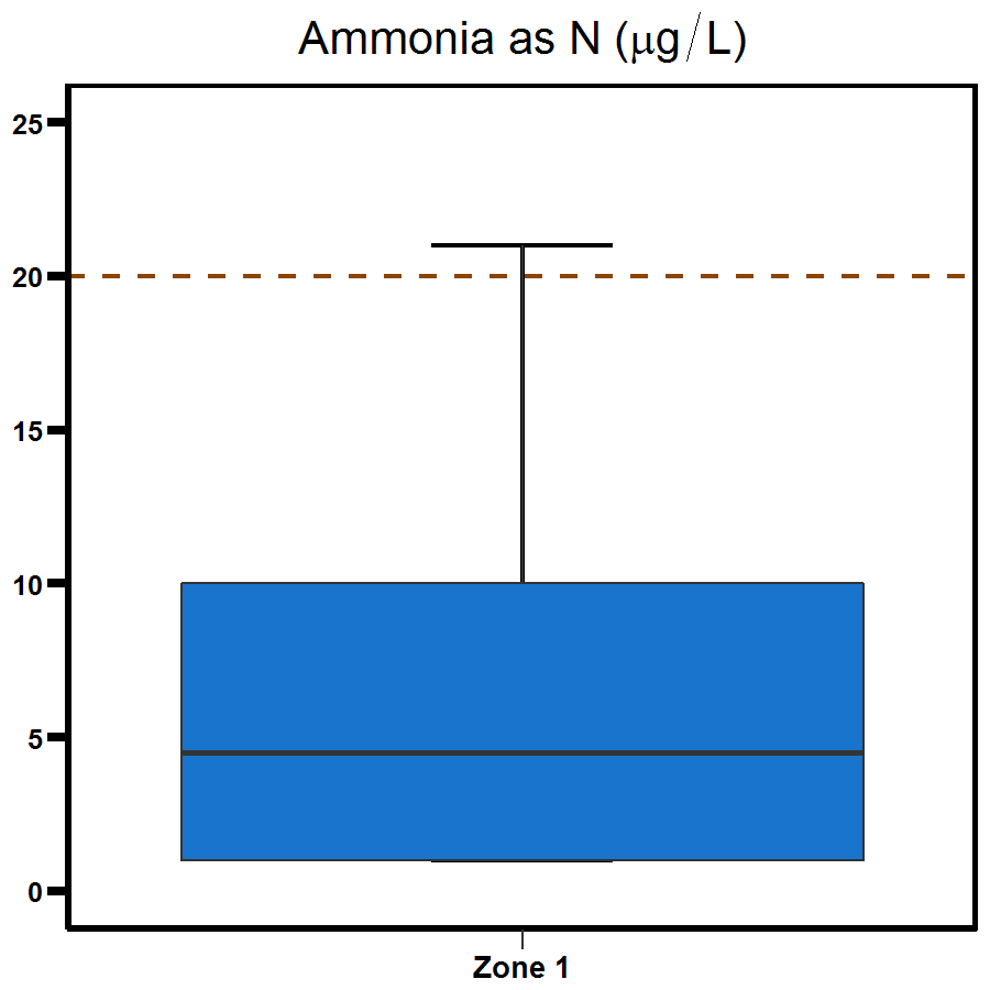 Zone 1 Elizabeth River ammonia - shows a range to be between 0 and 10.