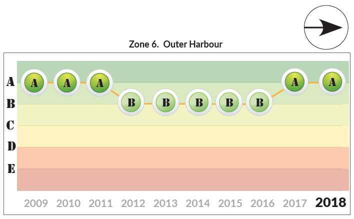 Zone 6 Outer Harbour trends