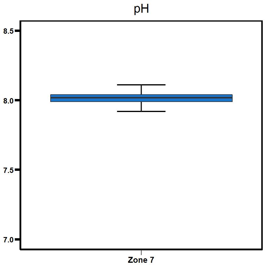 Zone 7 Shoal Bay pH levels