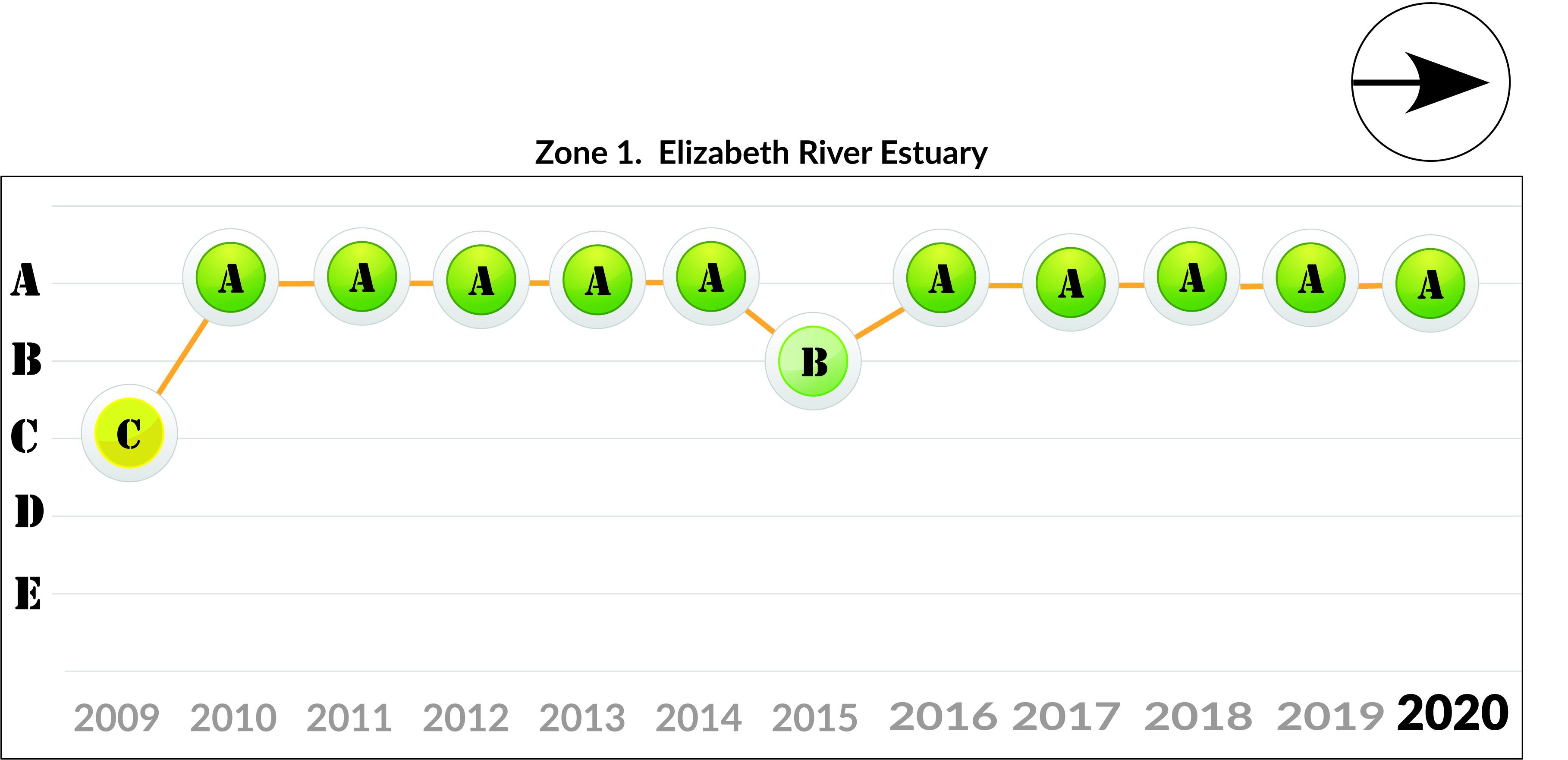 Zone 1 - Elizabeth River Estuary trend 2020