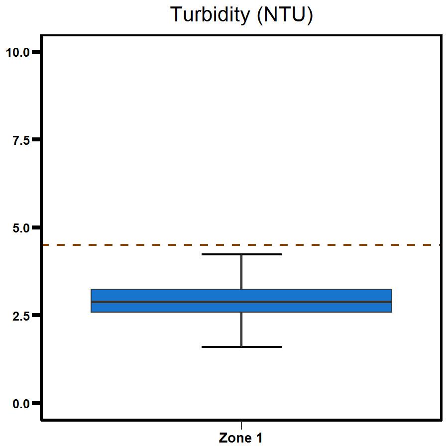 Zone 1 Elizabeth River turbidity - shows a range to be between 2.5 to 5.0