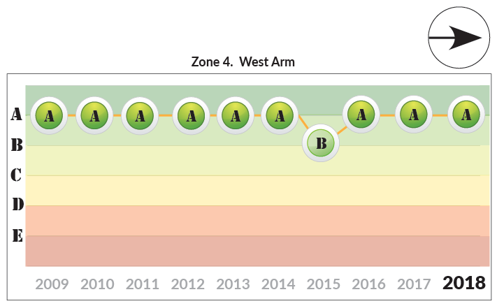 Zone 4 West Arm trends