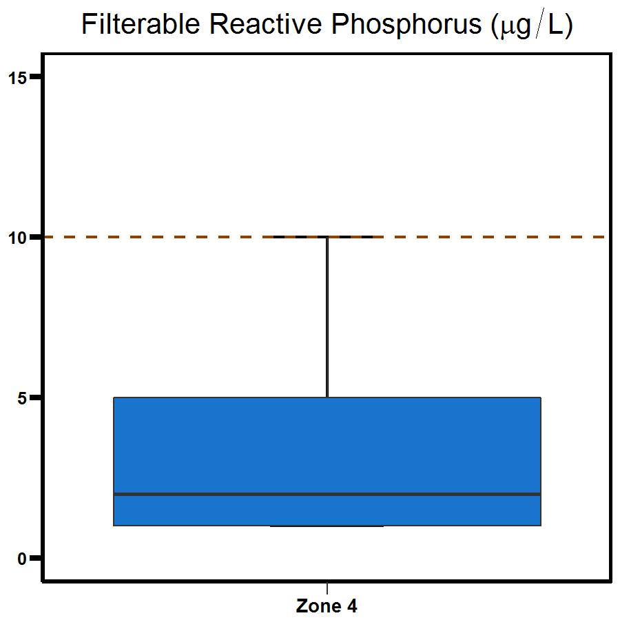 Zone 4 West Arm phosphorus