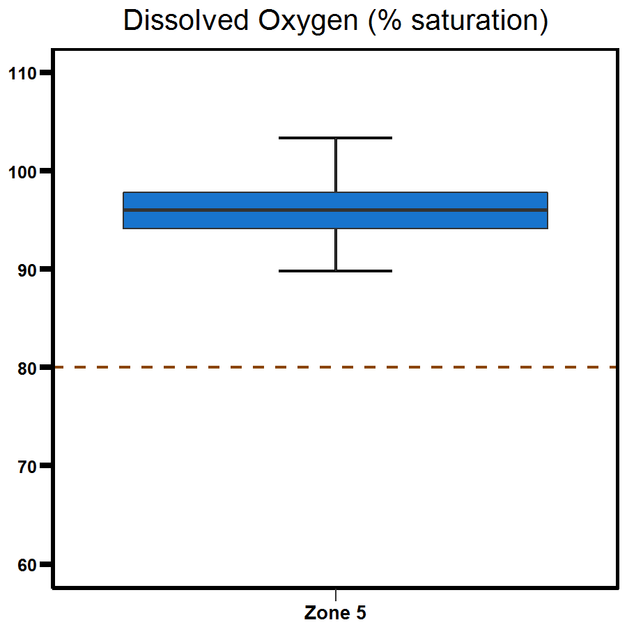 Zone 5 Middle Harbour dissolved oxygen