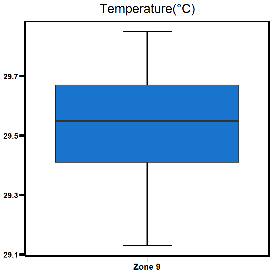 Zone 9 Myrmidon Creek temperature