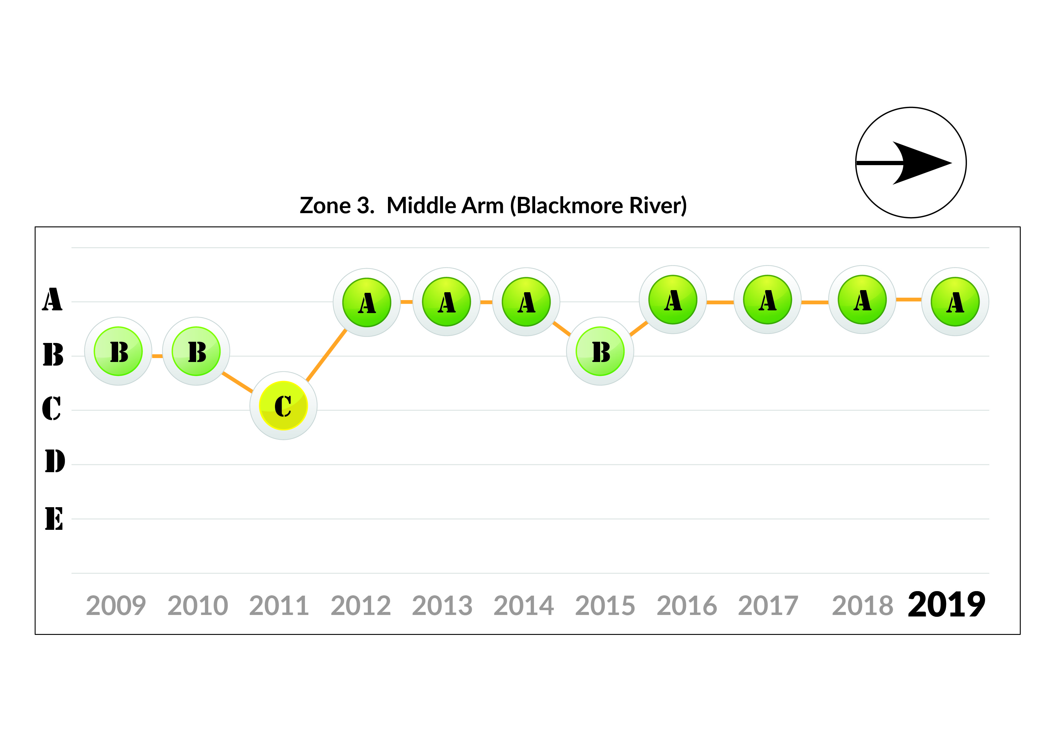 Zone 3 Middle Arm trends