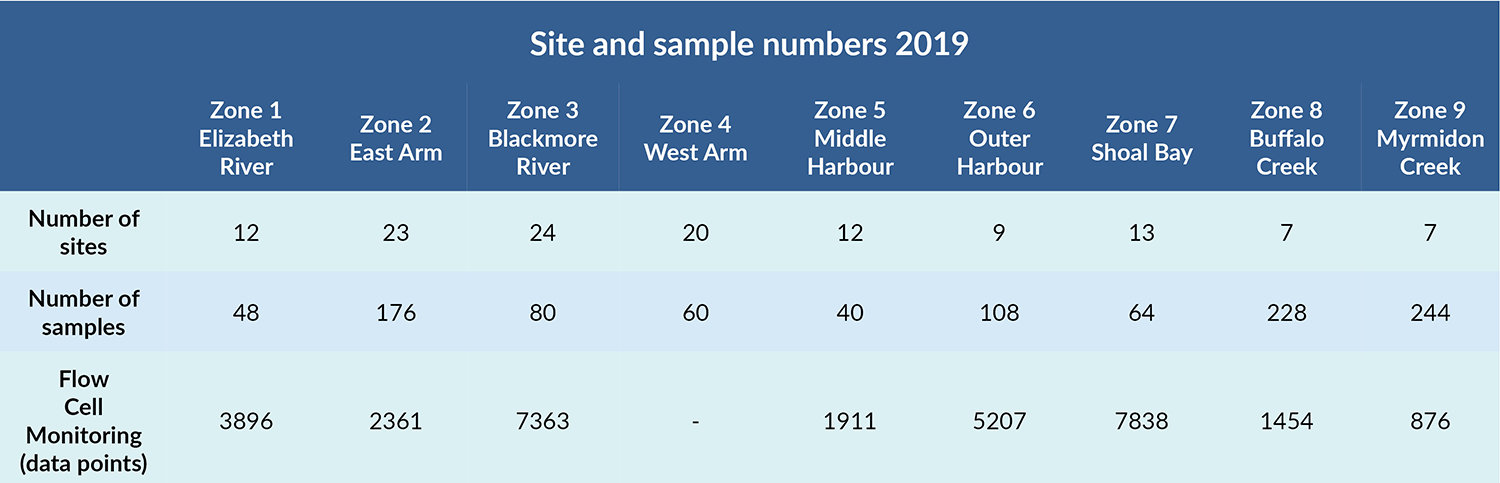 Sites and samples table for 2019