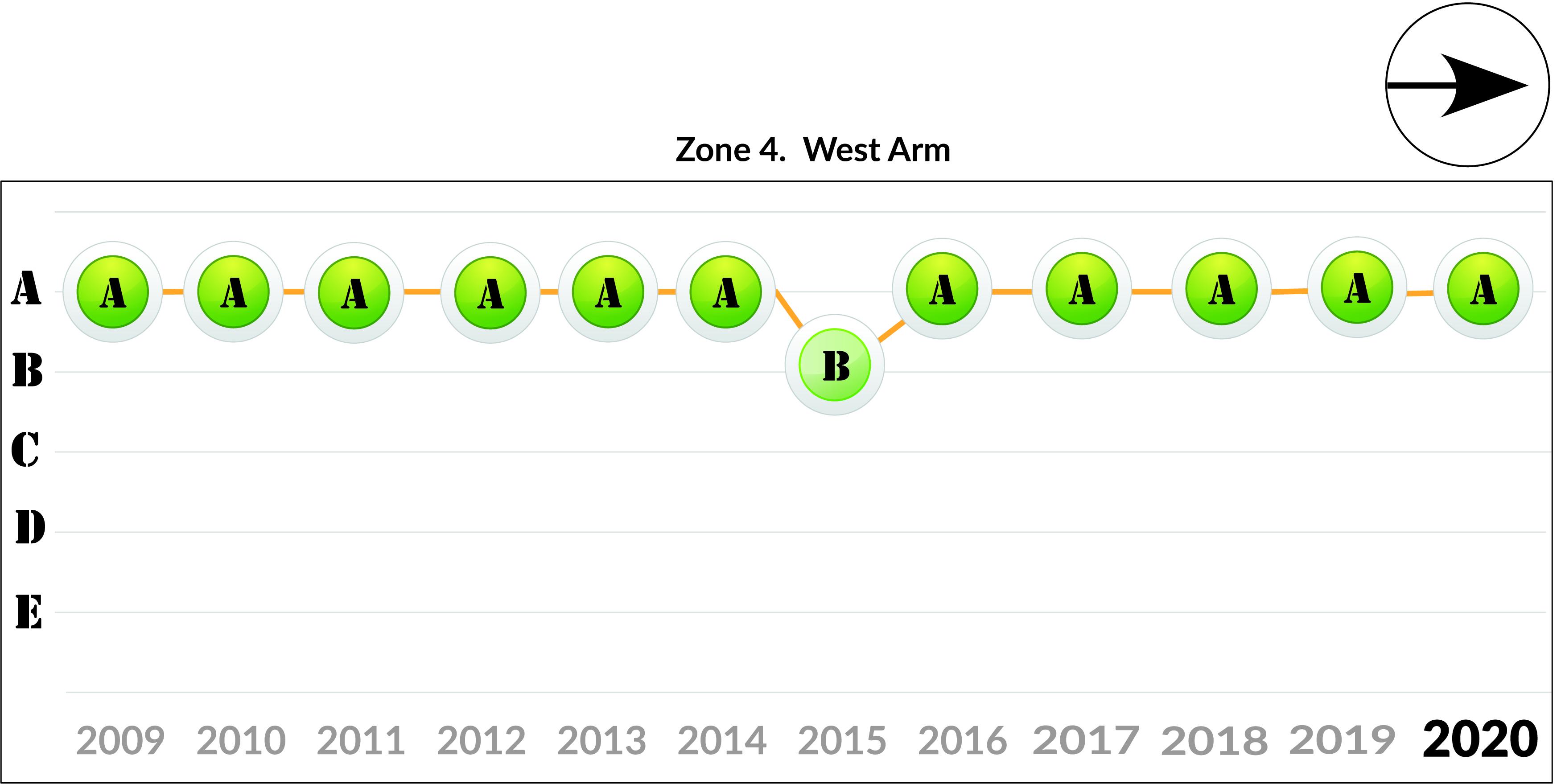 Zone 4 - West Arm trend 2020