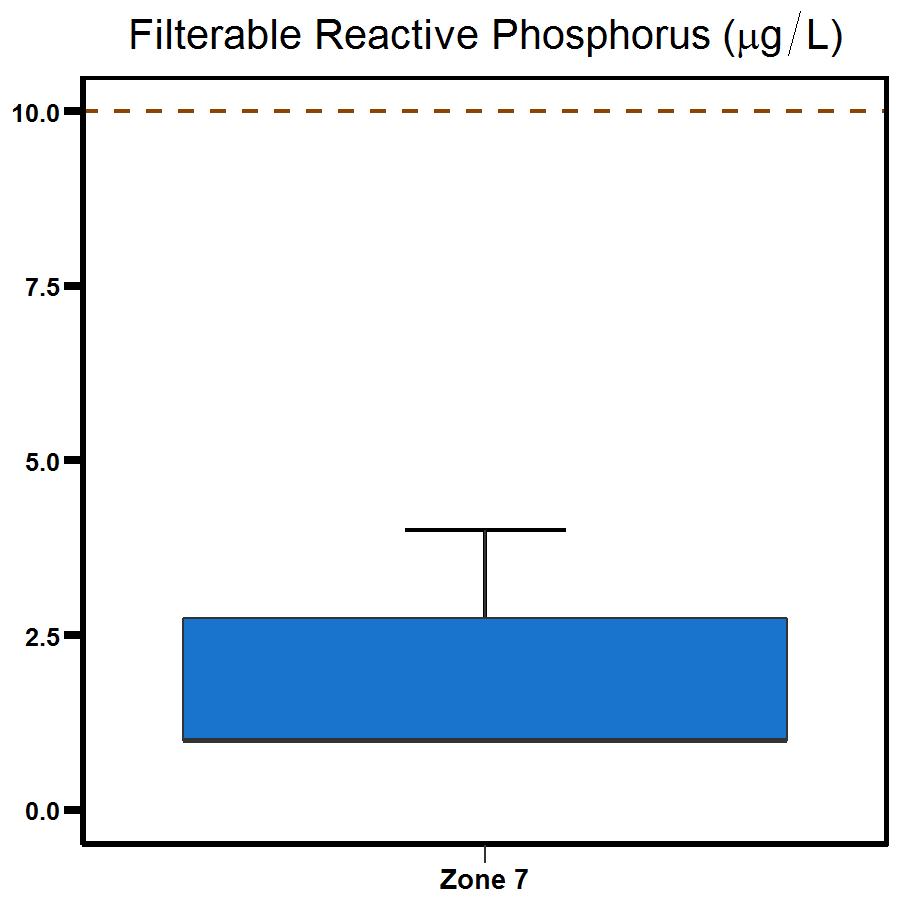 Zone 7 Shoal Bay phosphorus