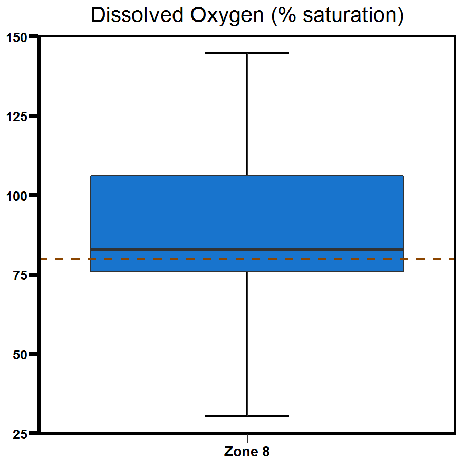 Zone 8 Buffalo Creek dissolved oxygen