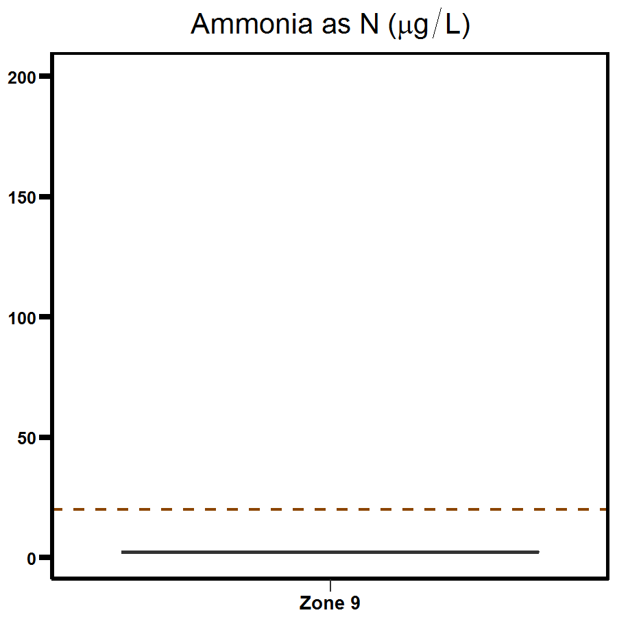 Zone 9 Myrmidon Creek ammonia
