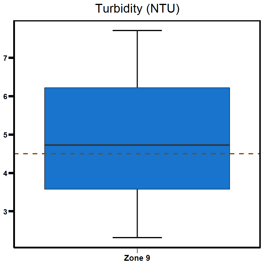 Zone 9 Myrmidon Creek turbidity