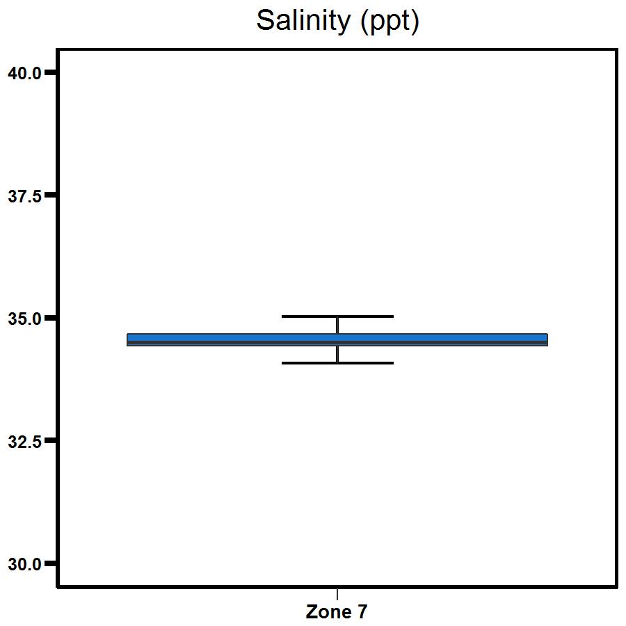 Zone 7 Shoal Bay salinity