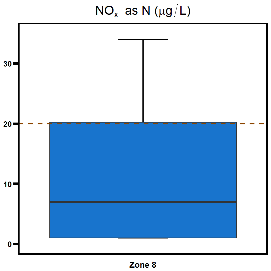 Zone 8 Buffalo Creek nitrogen oxide