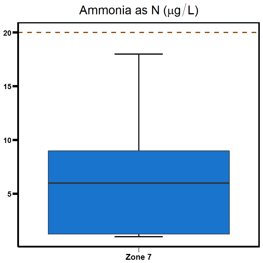 Zone 7 Shoal Bay ammonia