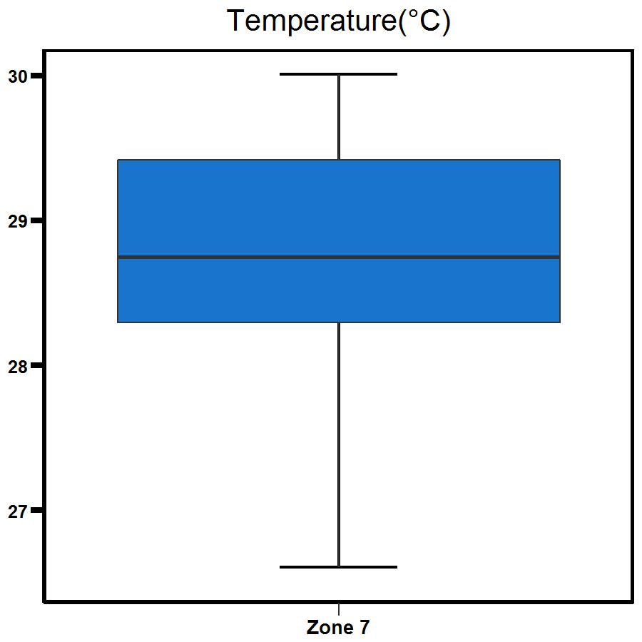 Zone 7 Shoal Bay temperature