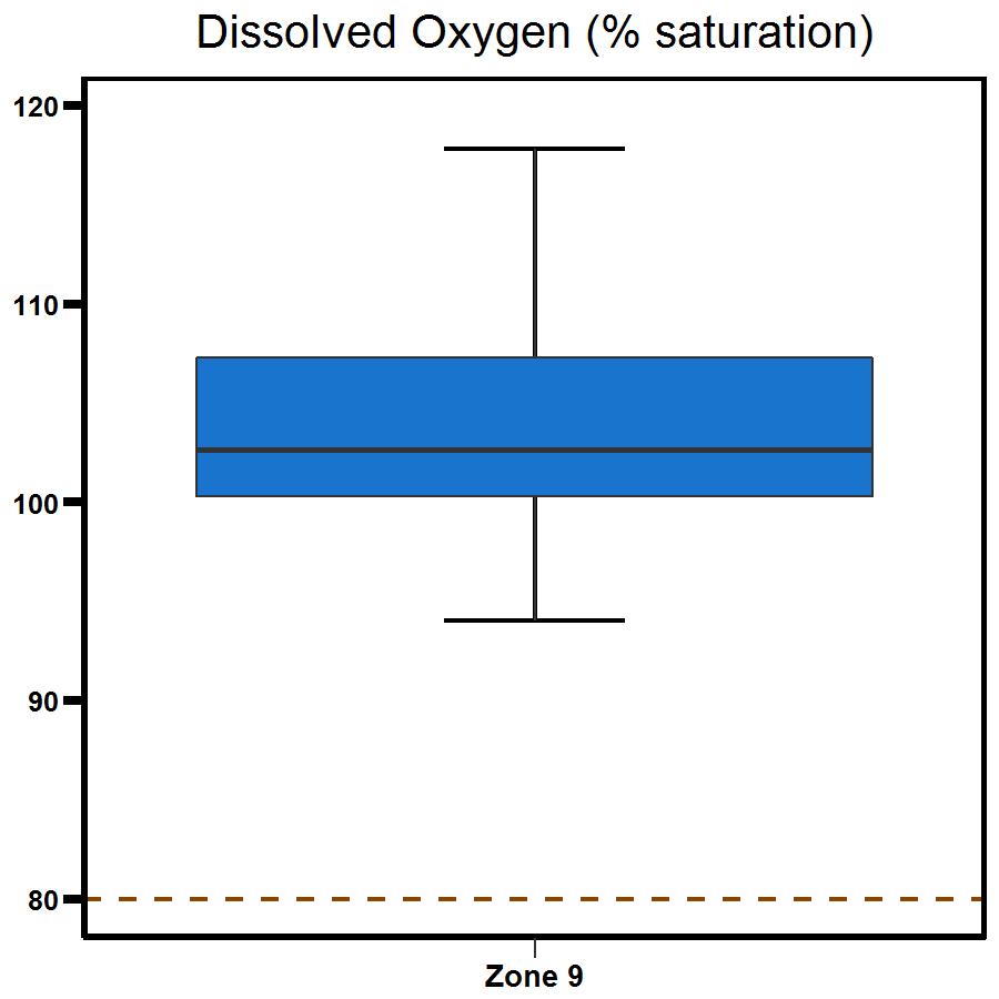 Zone 9 Myrmidon Creek dissolved oxygen