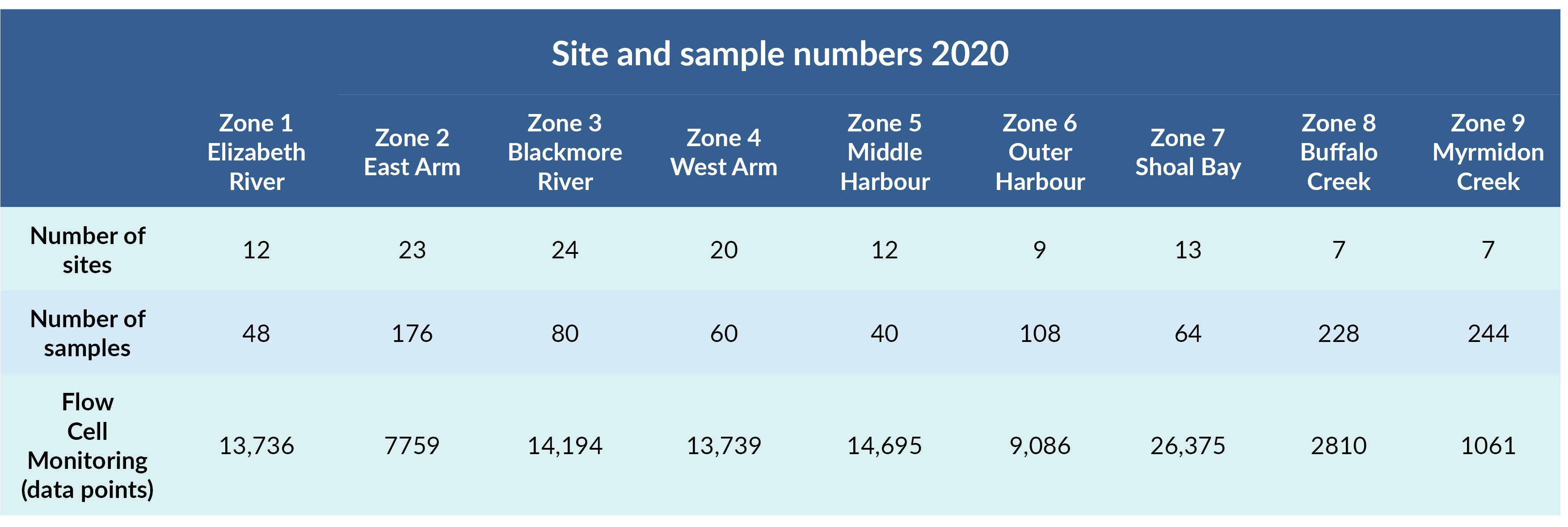Sites and samples table for 2020