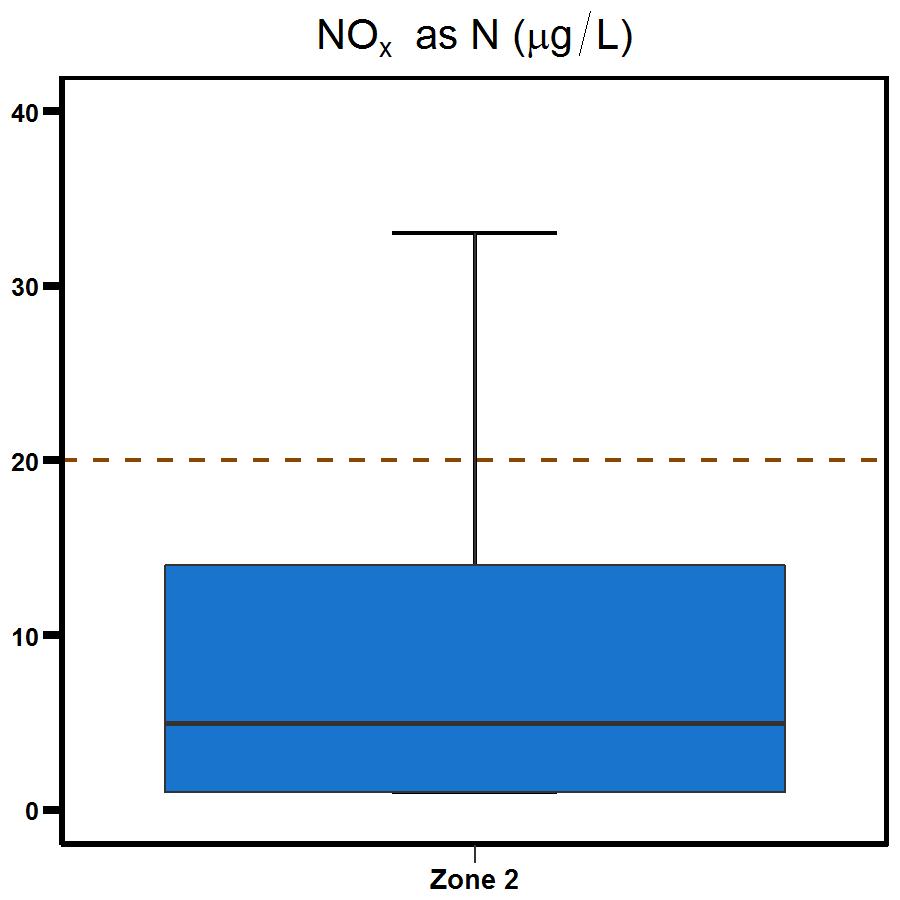 Zone 2 East Arm nitrogen oxide