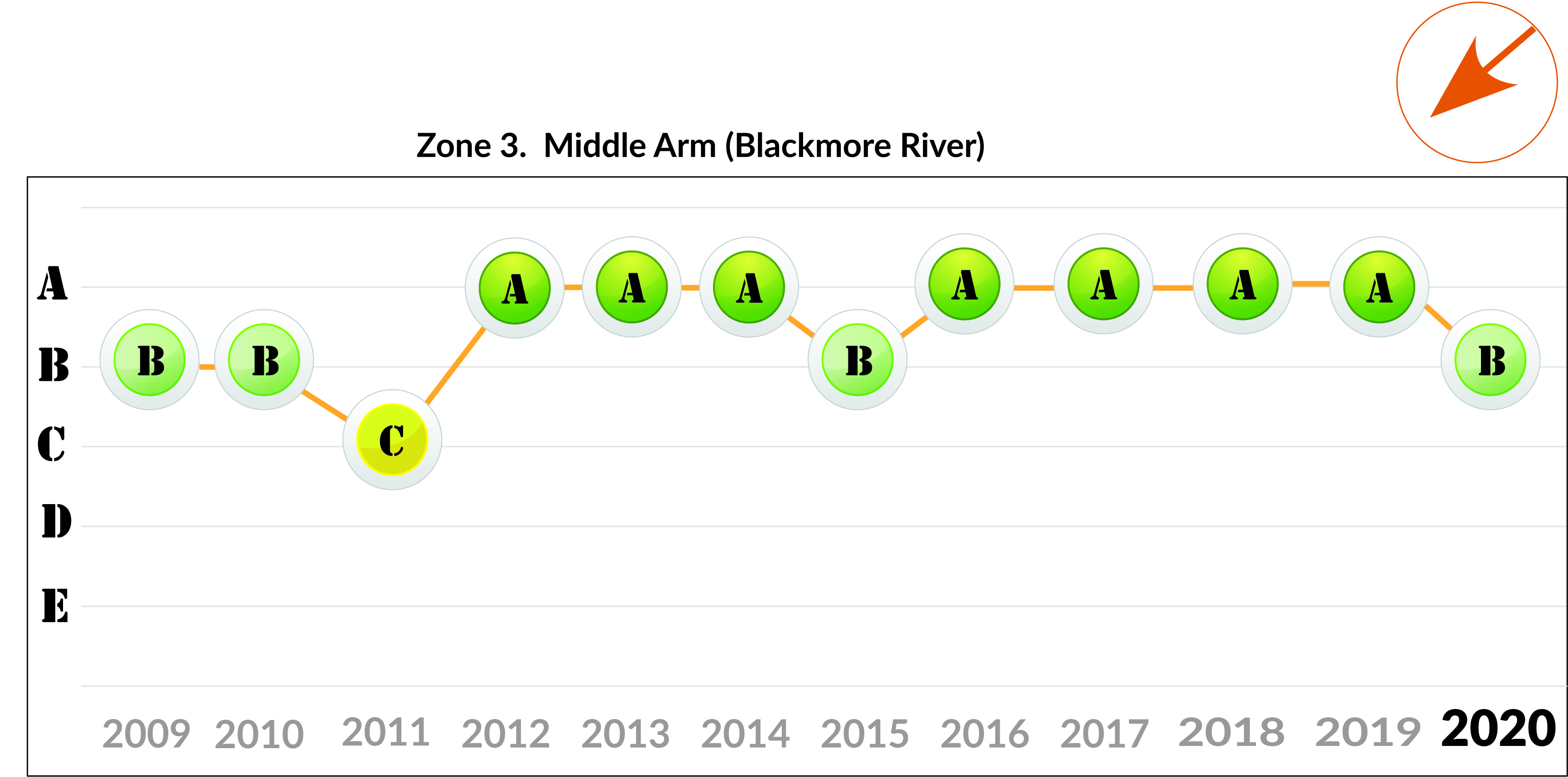 Zone 3 - Middle Arm trend 2020