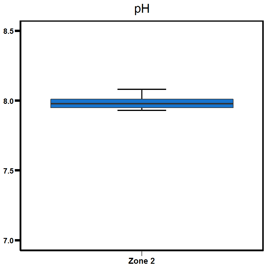 Zone 2 East Arm pH levels
