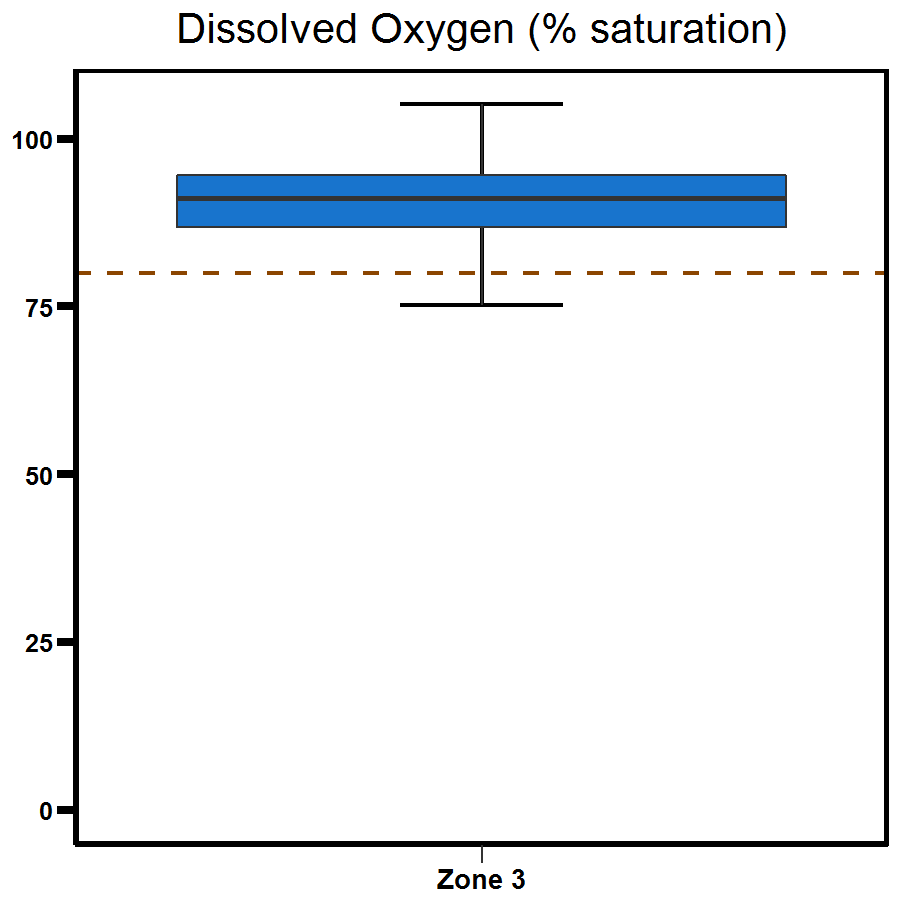 Zone 3 Middle Arm dissolved oxygen