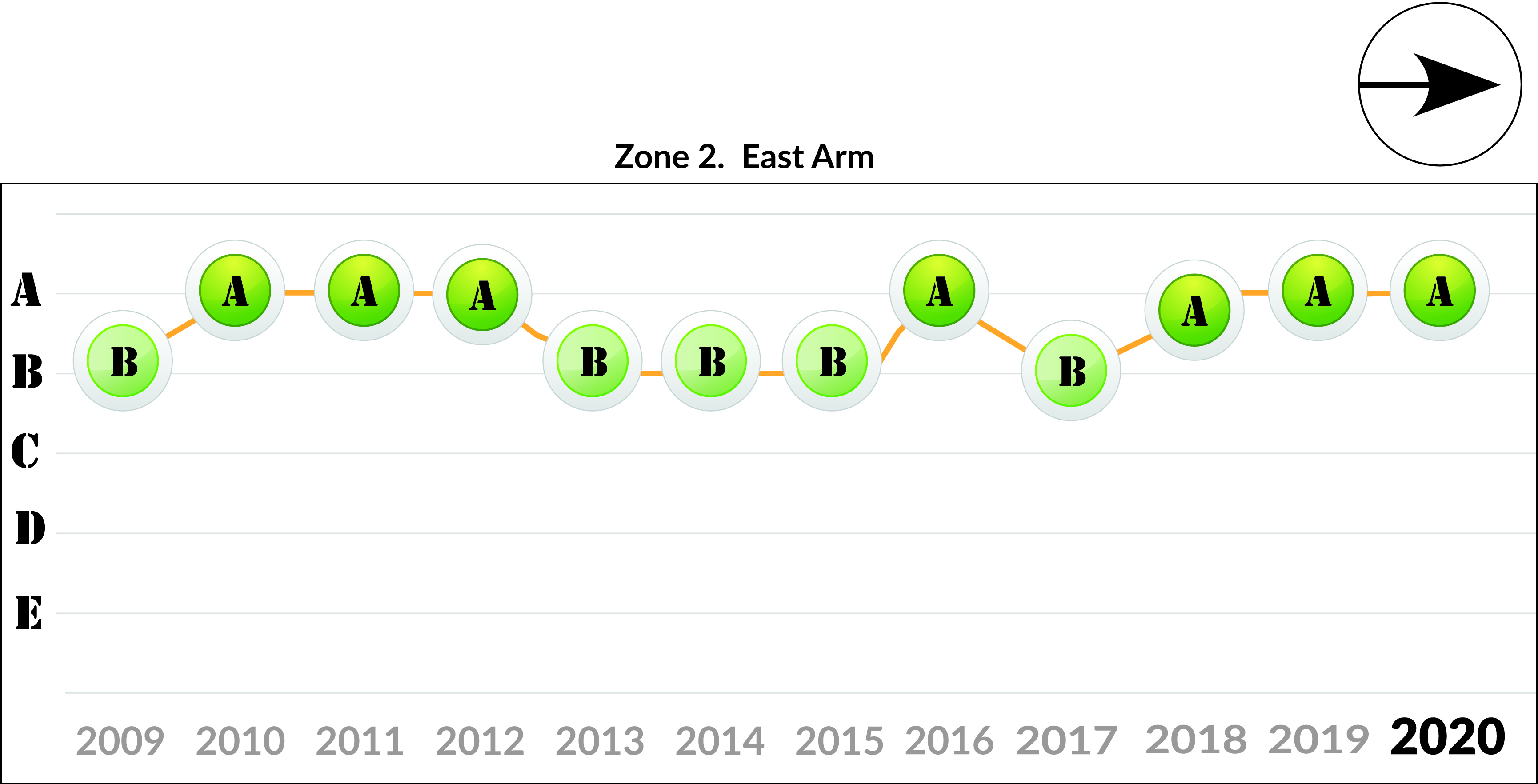 Zone 2 - East Arm trend 2020