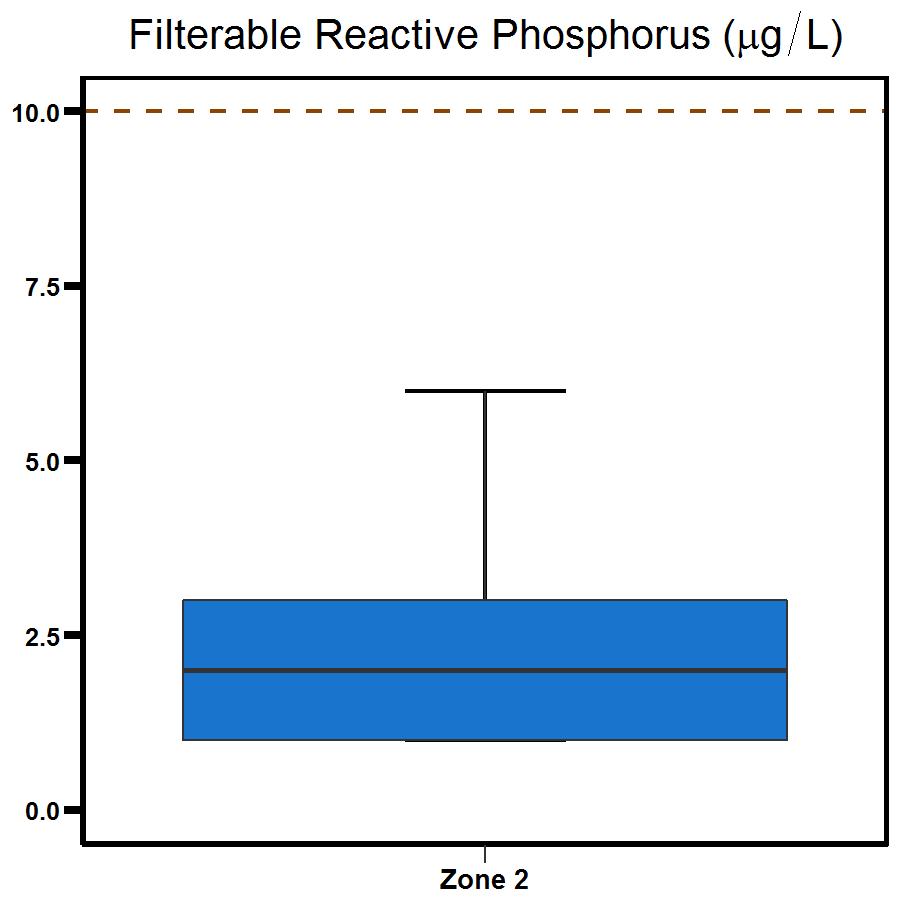 Zone 2 East Arm phosphorus
