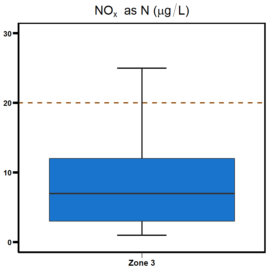 Zone 3 Middle Arm nitrogen oxide